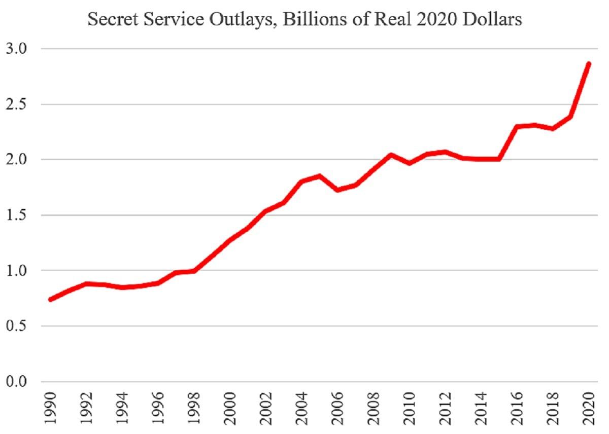 Secret Service Spending